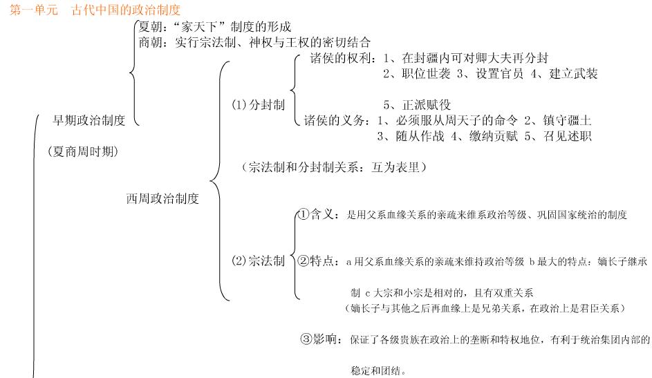 高中历史必修一知识结构框架图
