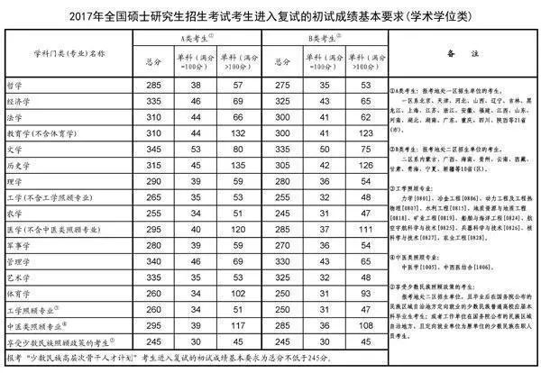 2017年考研国家复试分数线