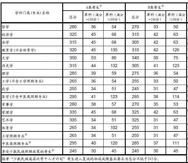2016年考研国家复试分数线