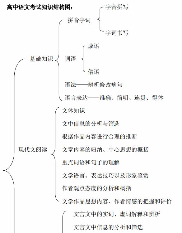 语文必修一知识结构框架图