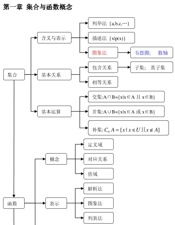 数学必修一知识结构框架图