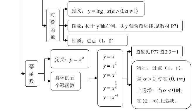 高中数学必修一知识结构框架图汇总