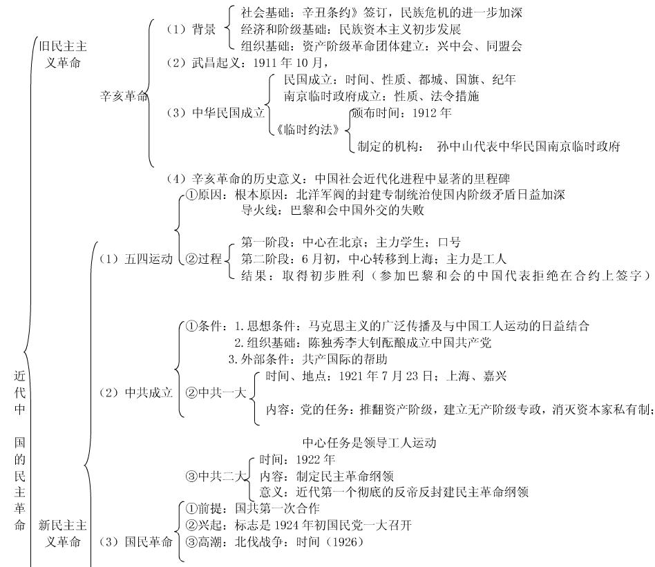 历史必修一知识结构框架图