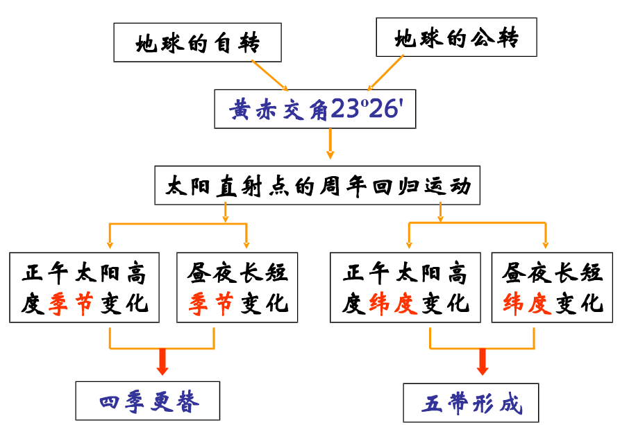 地理必修一知识结构框架图