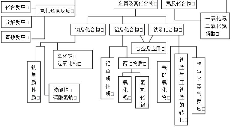 高中化学必修一知识结构框架图汇总