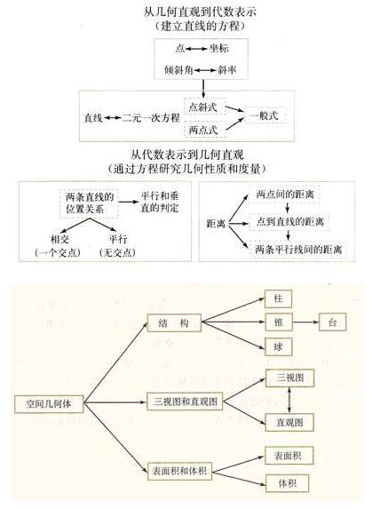 高中数学必修二知识结构框架图汇总