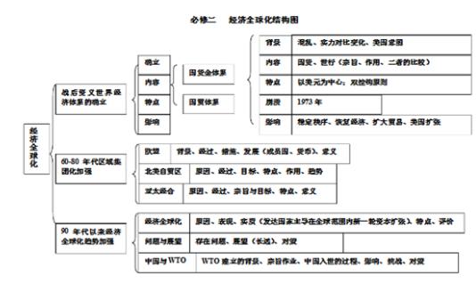高中历史必修二知识结构框架图汇总