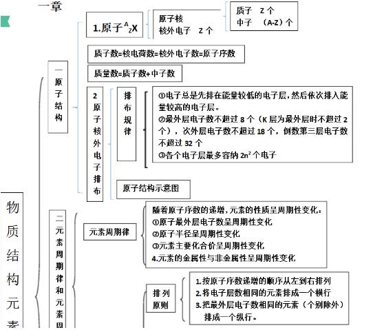 化学必修二知识结构框架图