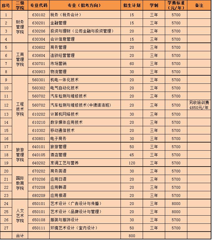 2018年海南经贸职业技术学院单招专业有哪些最终请以海南经贸职业技术