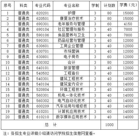 2018年钟山职业技术学院提前招生网【官方入口】