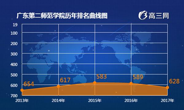 2017年广东第二师范学院最新排名