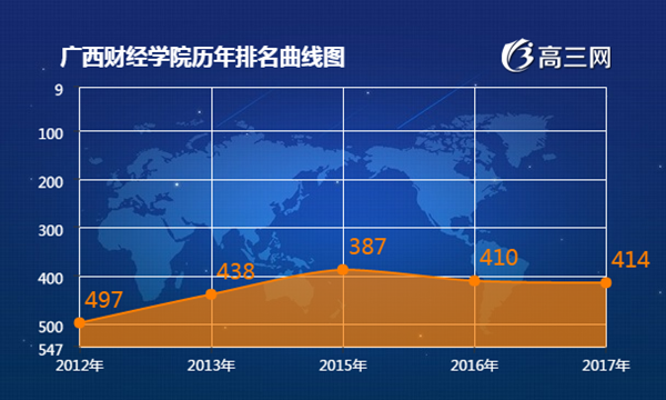 2018年广西财经学院最新排名 广西财经学院全国排名第几