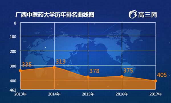 2018年广西中医药大学最新排名 广西中医药大学全国排名第几