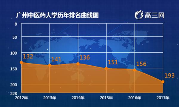 2018年广州中医药大学最新排名 广州中医药大学全国排名第几