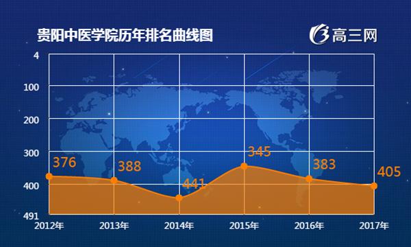 2018年贵阳中医学院最新排名 贵阳中医学院全国排名第几