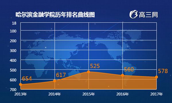 2017年哈尔滨金融学院最新排名