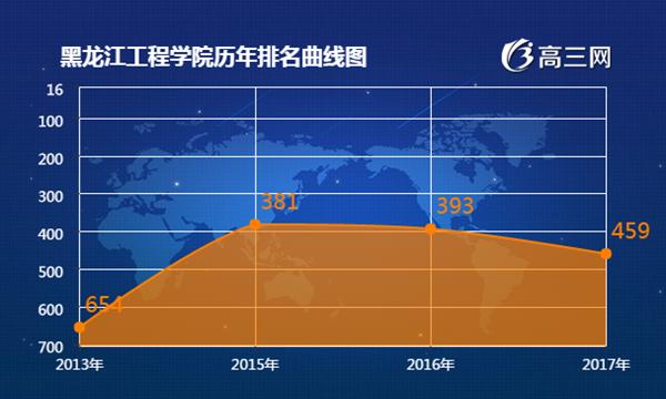 2018年黑龙江工程学院最新排名 黑龙江工程学院全国排名第几