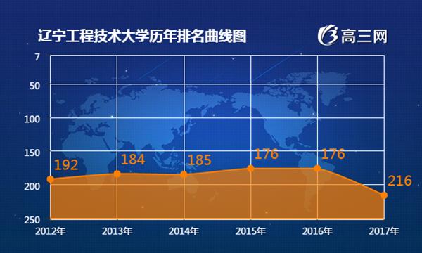 2017年辽宁工程技术大学最新排名