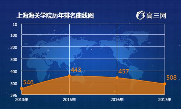 2018年上海海关学院最新排名 上海海关学院全国排名第几
