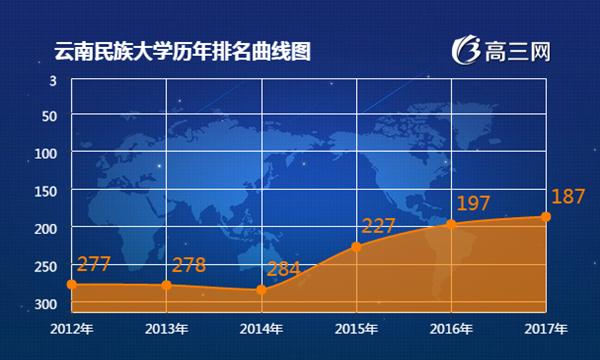 2017年云南民族大学最新排名