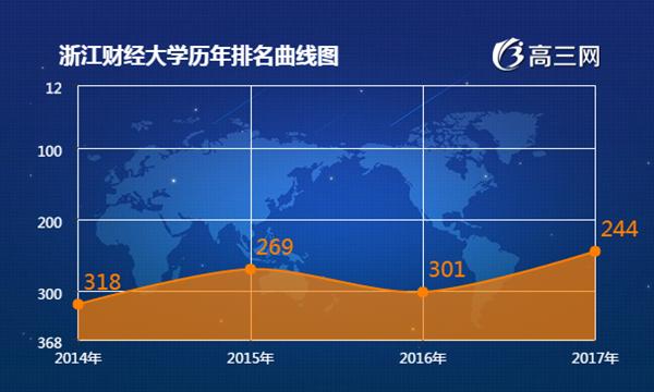 2017年浙江财经大学最新排名