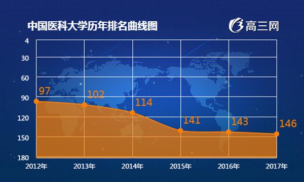 2018年中国医科大学最新排名 中国医科大学全
