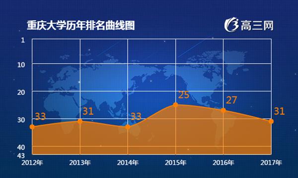 2018年重庆大学最新排名 重庆大学全国排名第几