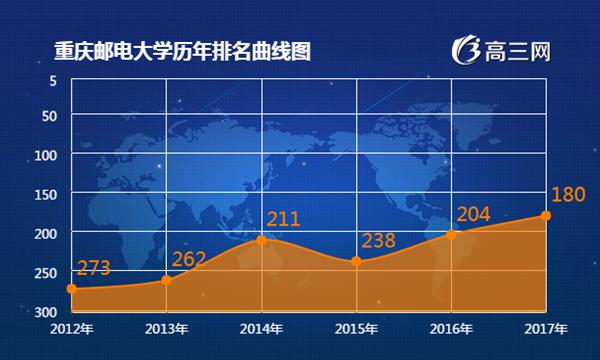 2018年重庆邮电大学最新排名 重庆邮电大学全国排名第几