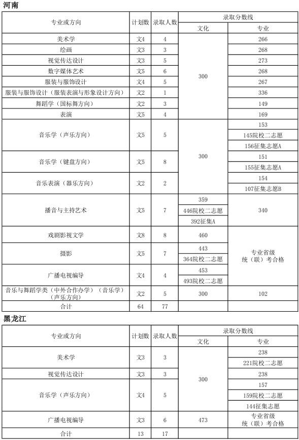 2016年天津师范大学艺术类专业录取分数线